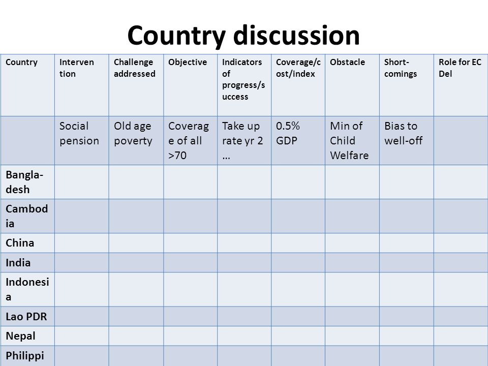 Country discussion Social pension Old age poverty