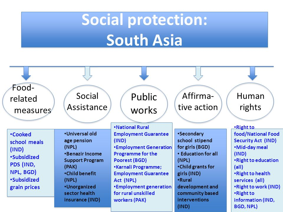 Social protection: South Asia
