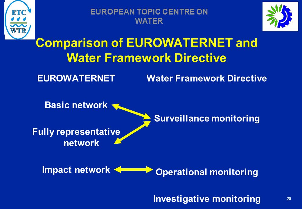 Comparison of EUROWATERNET and Water Framework Directive