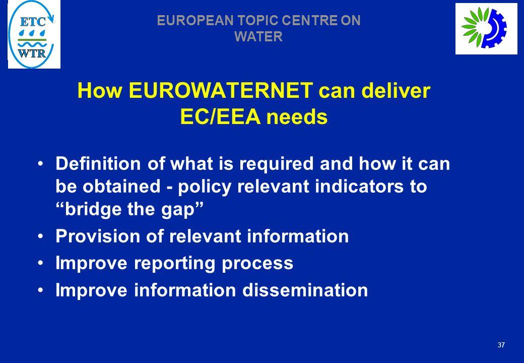 How EUROWATERNET can deliver EC/EEA needs