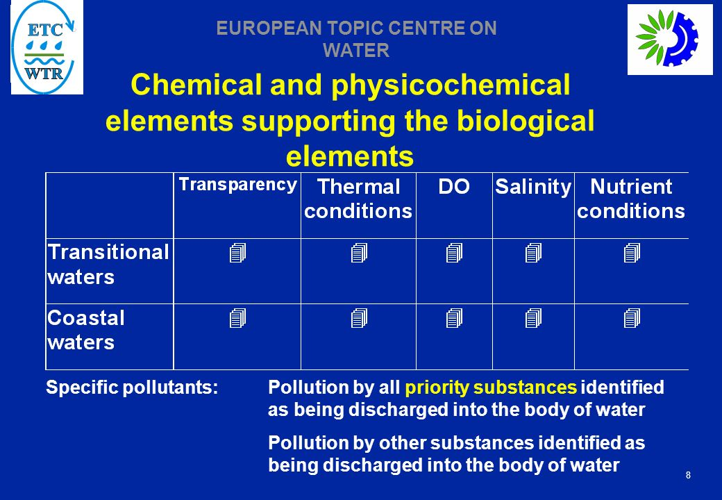 Chemical and physicochemical elements supporting the biological elements
