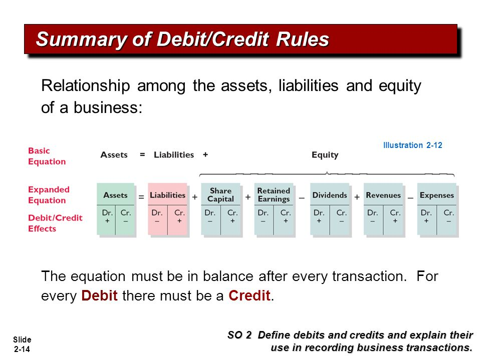 an overview of the relationship between debits and credits from the accounting equation Definition of the accounting equation the accounting equation is the you can see this relationship between means that you use debits and credits to.