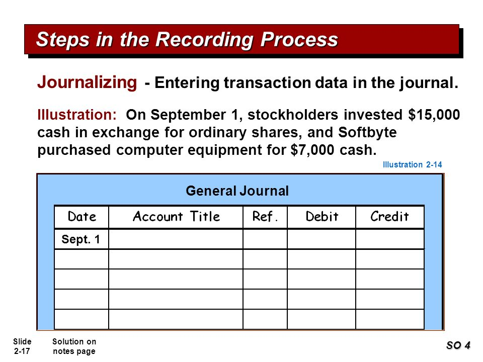 the recording process in accounting solutions Basic accounting equation is the cornerstone of the accounting process this equation is often used in the accounting procedures, from recording until.