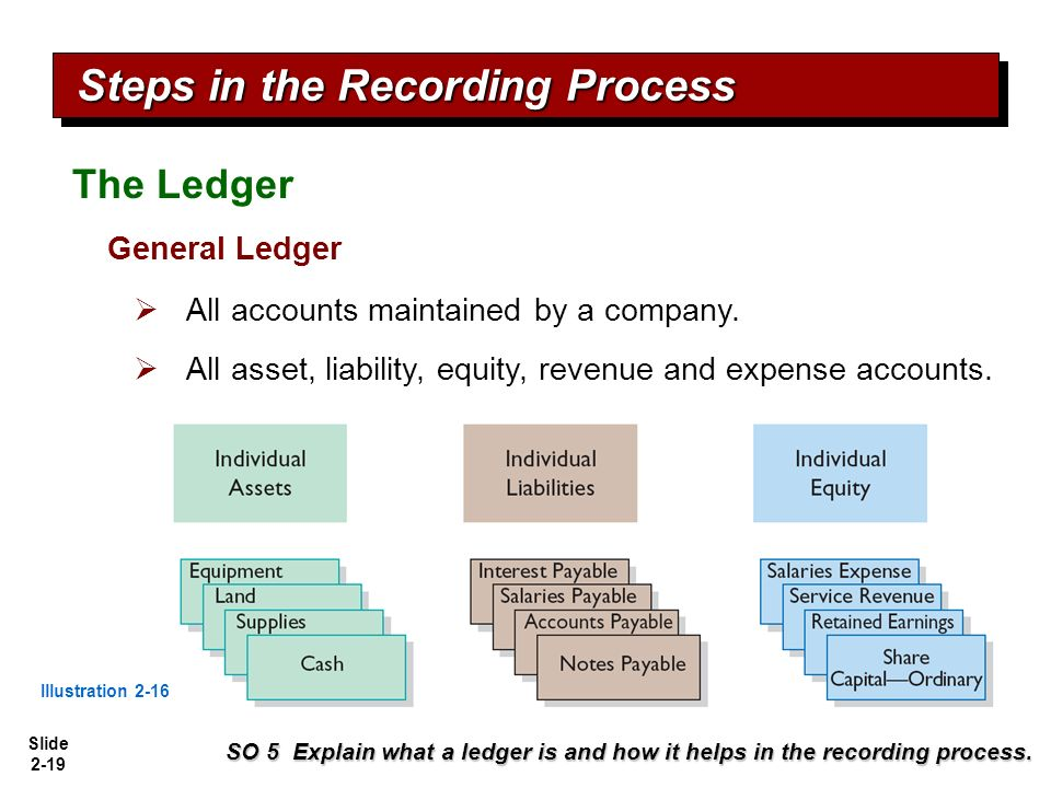 the recording process in accounting solutions Tools of the recording process  solution 2 2-44 debits and credits example  if the balance in accounts receivable (an asset) is $750 (debit side balance).