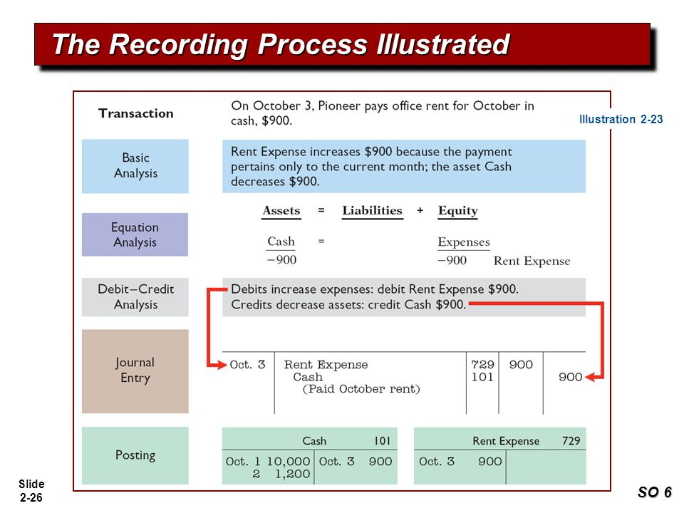 the recording process in accounting solutions Part 9 recording transactions bank reconciliation  while many companies  process payroll on their accounting software, others opt to outsource payroll to.
