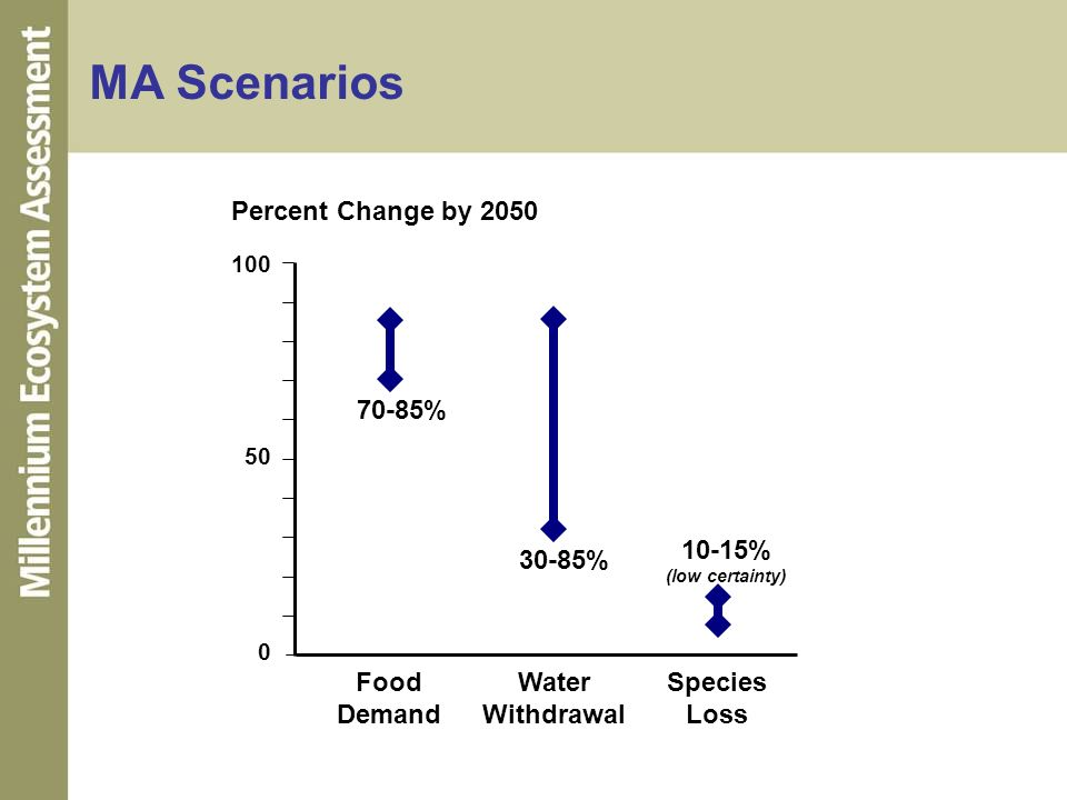 MA Scenarios Percent Change by 2050 Food Demand Water Withdrawal