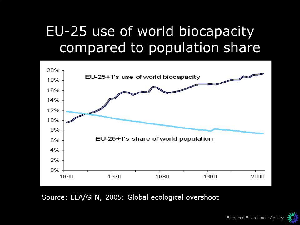 EU-25 use of world biocapacity compared to population share