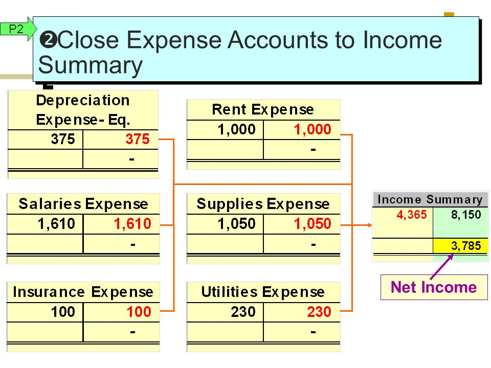 difference between capital income and revenue income pdf