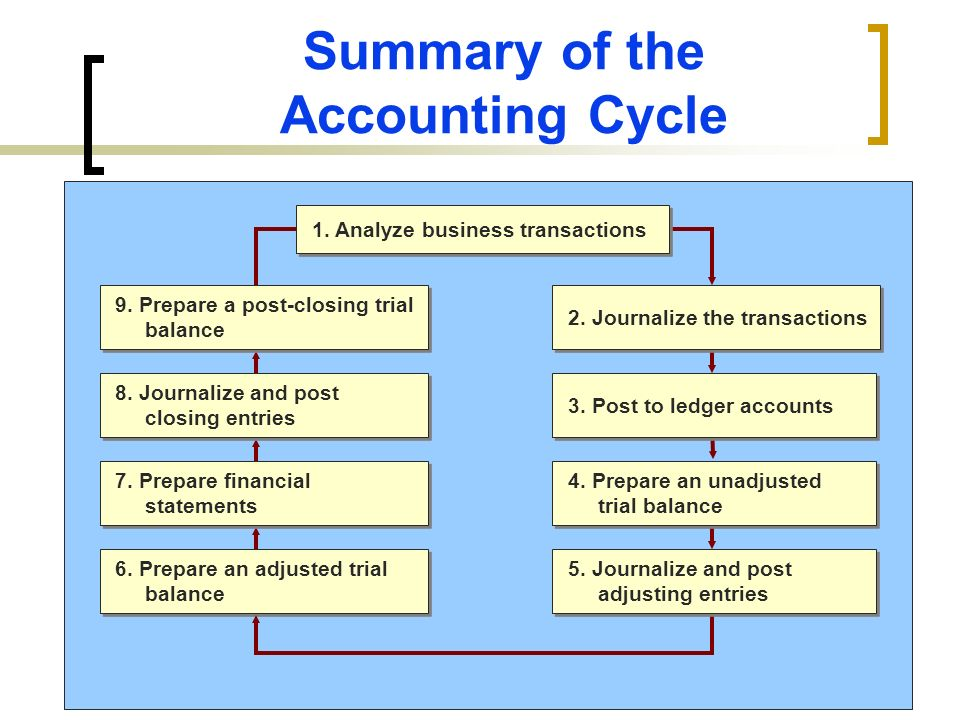 Completing the Accounting Cycle - ppt video online download