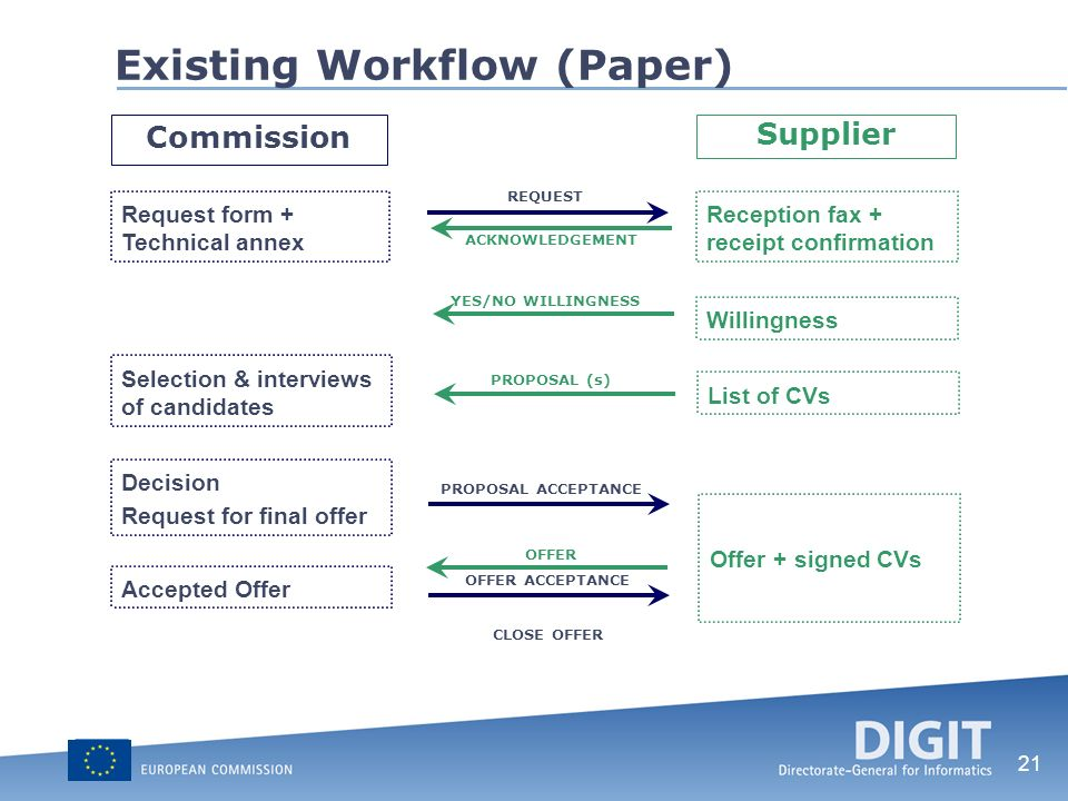 Existing Workflow (Paper)