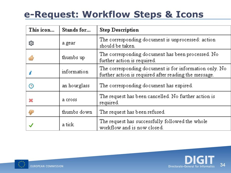 e-Request: Workflow Steps & Icons