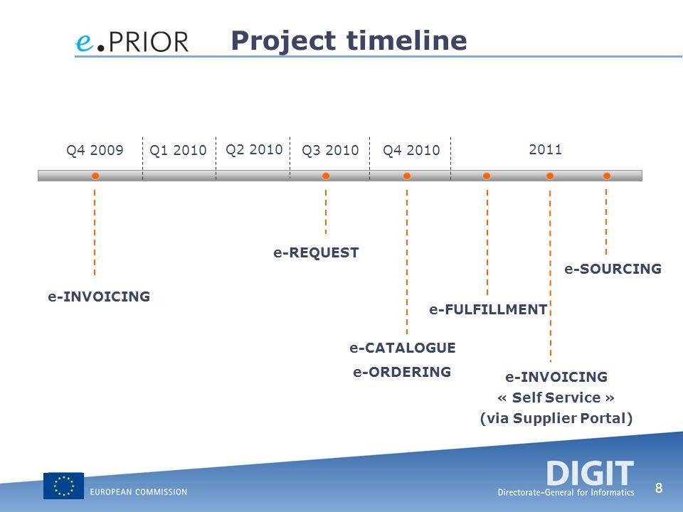 Project timeline Q4 2009 Q1 2010 Q2 2010 Q3 2010 Q4 2010 2011