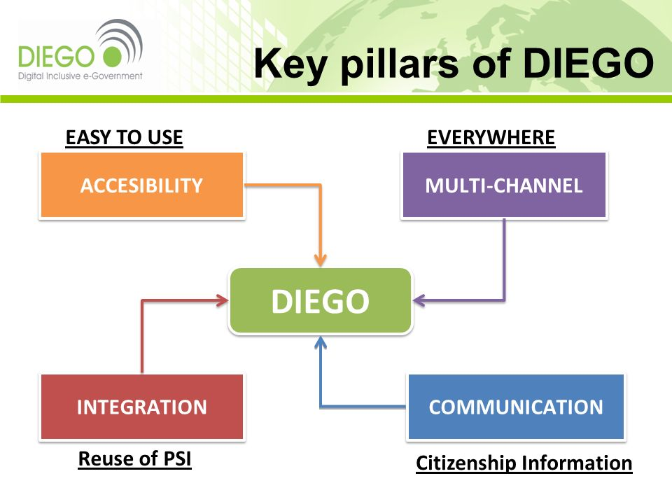 Key pillars of DIEGO DIEGO EASY TO USE EVERYWHERE ACCESIBILITY