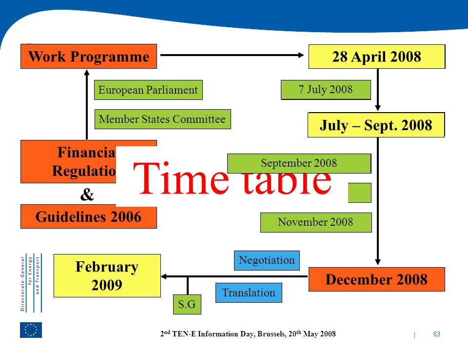 Time table & Work Programme 28 April 2008 TEN-E Call July – Sept. 2008