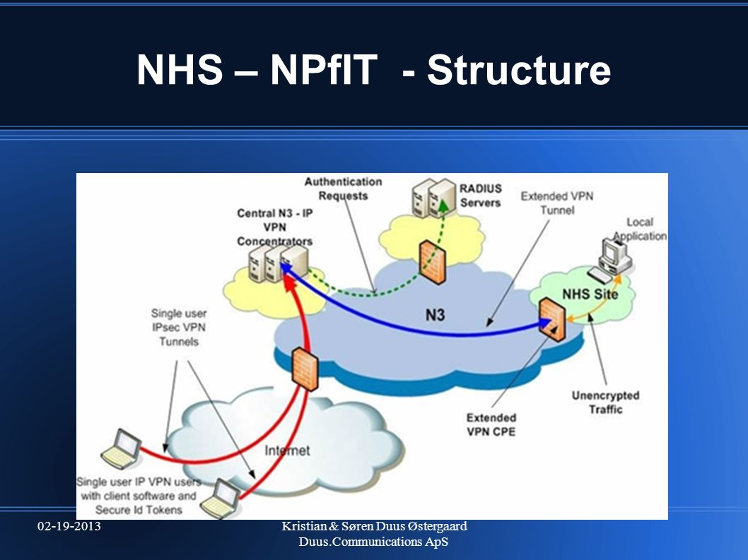 NHS – NPfIT - Structure 02-19-2013 Kristian & Søren Duus Østergaard