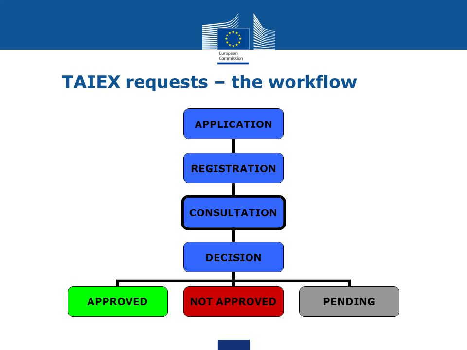 TAIEX requests – the workflow