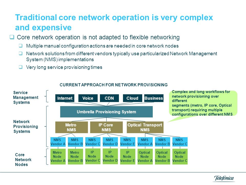 CURRENT APPROACH FOR NETWORK PROVISIONING Umbrella Provisioning System