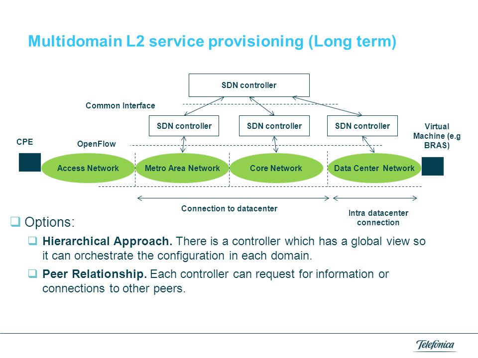 Multidomain L2 service provisioning (Long term)