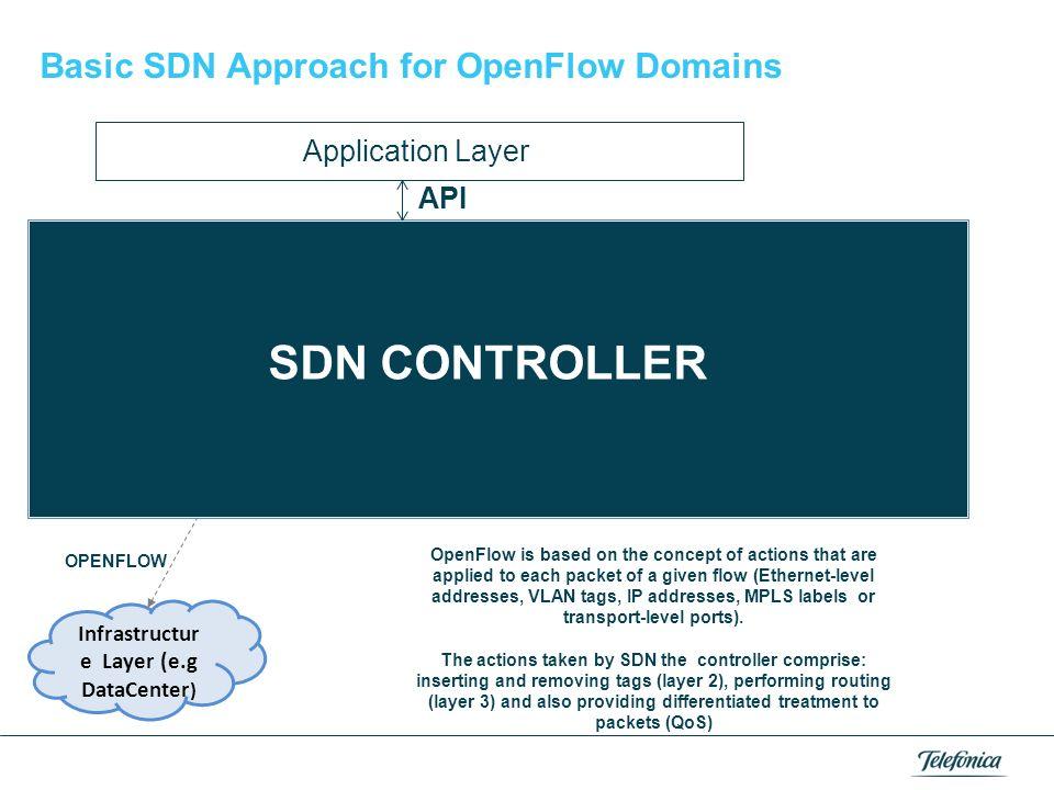 Infrastructure Layer (e.g DataCenter)