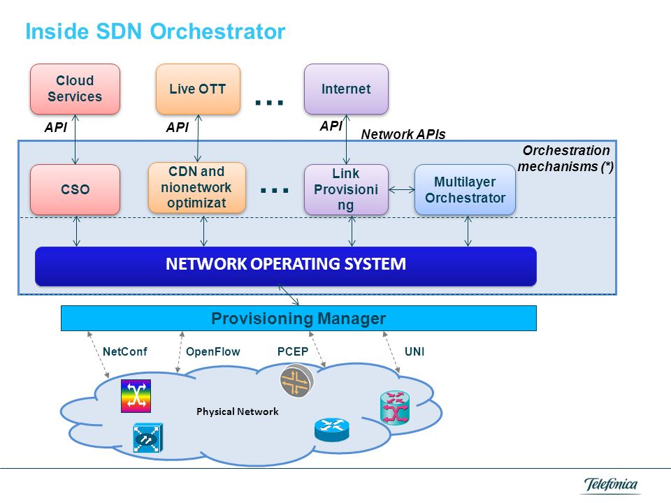 … … Inside SDN Orchestrator NETWORK OPERATING SYSTEM