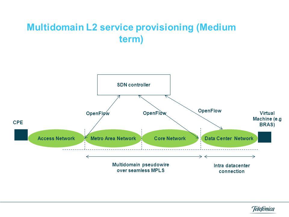 Multidomain L2 service provisioning (Medium term)