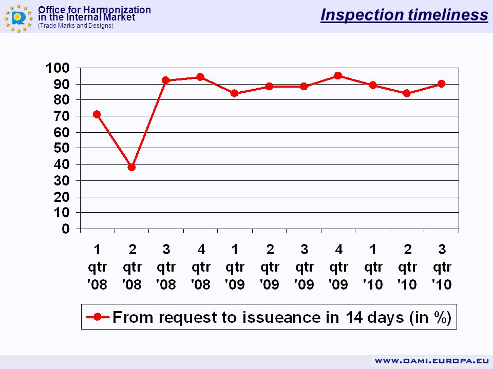 Inspection timeliness
