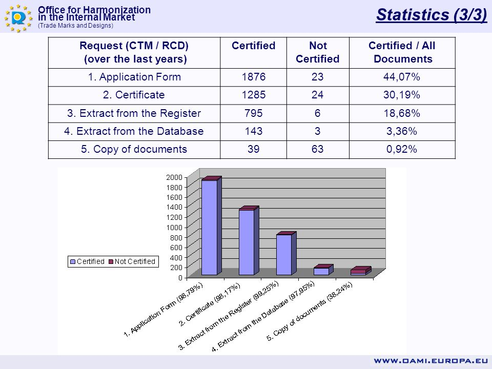Statistics (3/3) Request (CTM / RCD) (over the last years) Certified