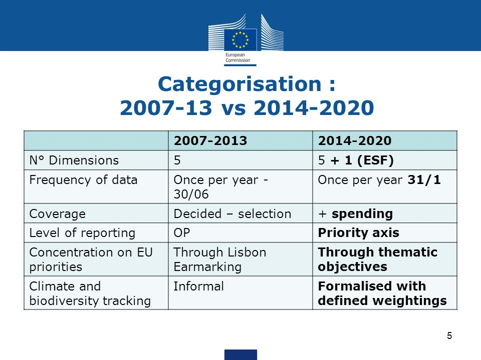 Categorisation : 2007-13 vs 2014-2020 2007-2013 2014-2020