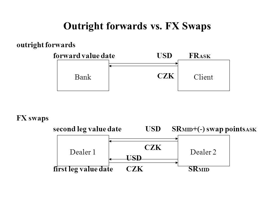 Forex swap vs currency swap