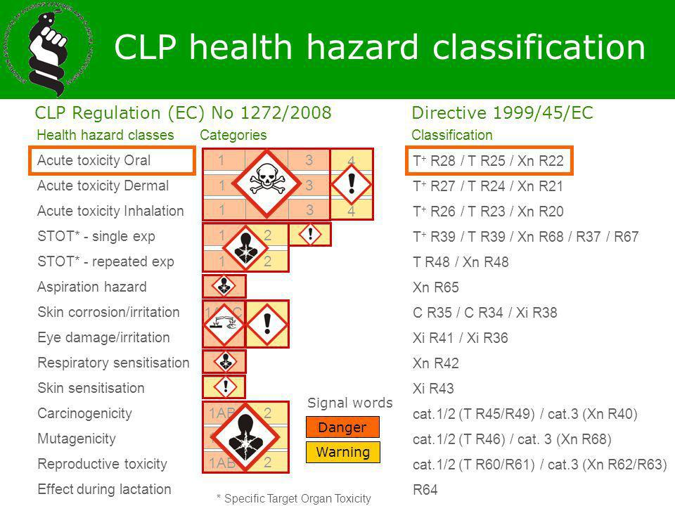 CLP health hazard classification
