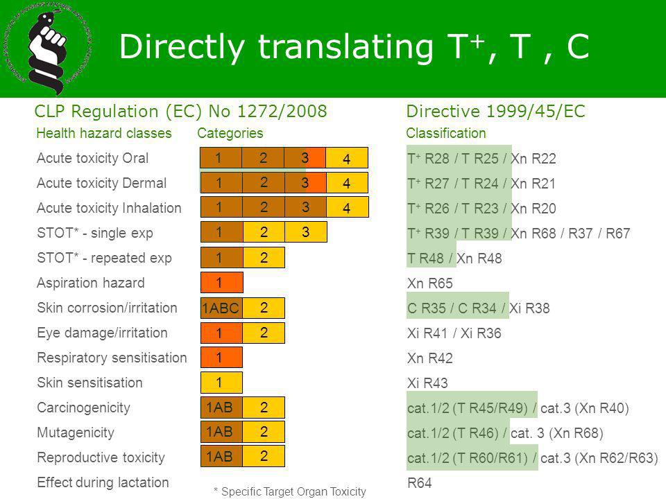 Directly translating T+, T , C