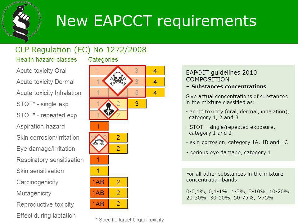 New EAPCCT requirements
