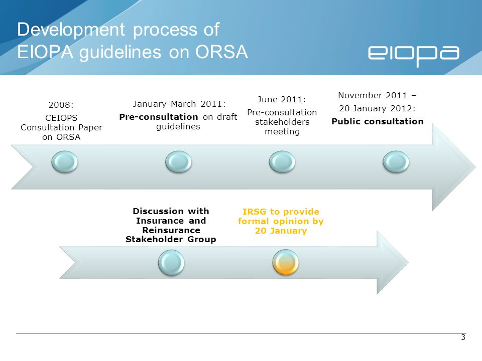 Development process of EIOPA guidelines on ORSA
