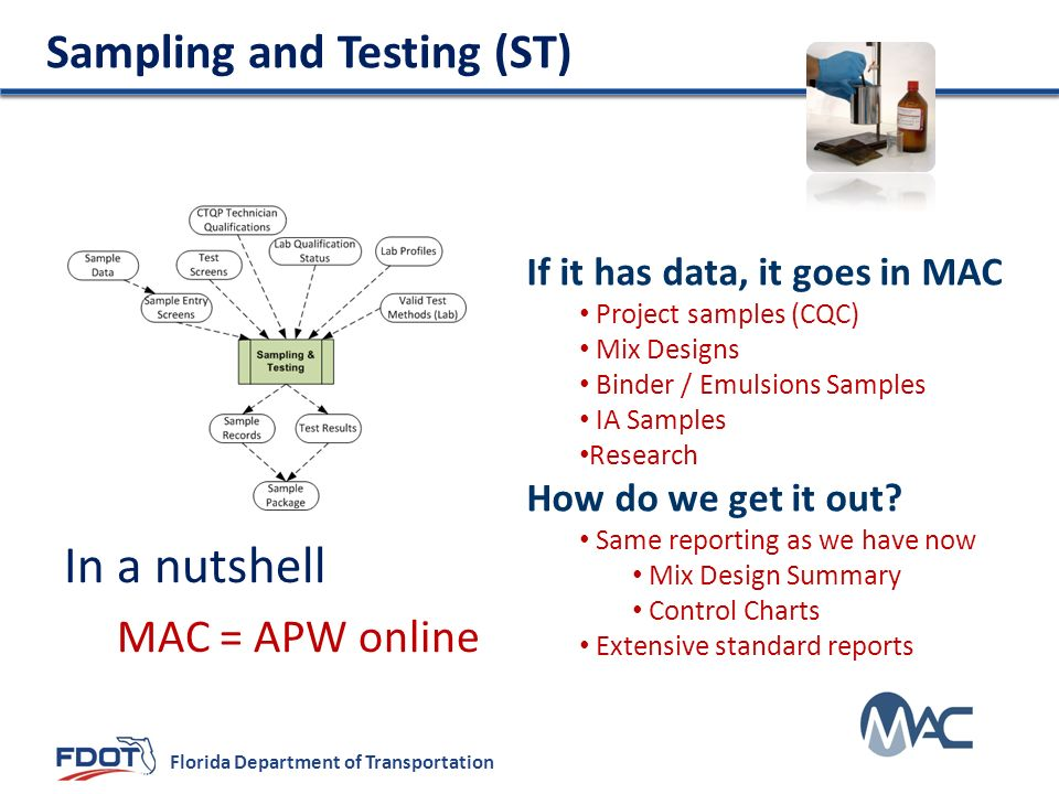 In a nutshell Sampling and Testing (ST) MAC = APW online