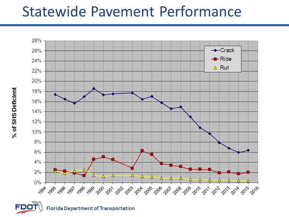 Statewide Pavement Performance