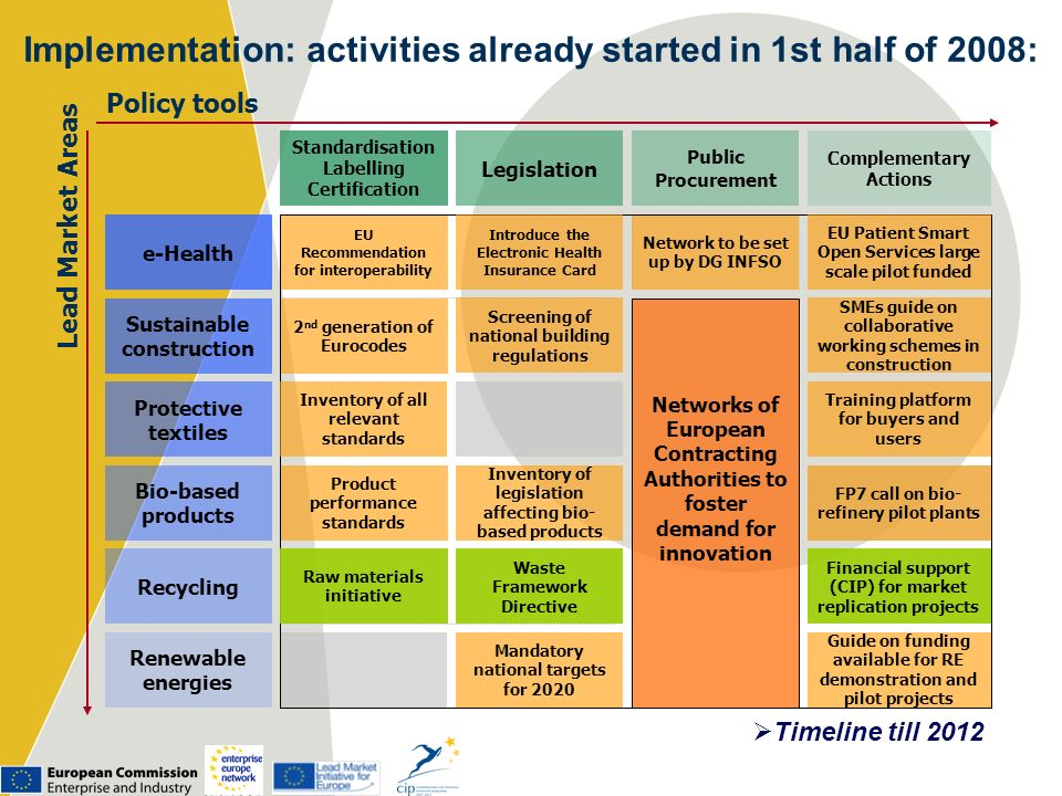 Implementation: activities already started in 1st half of 2008:
