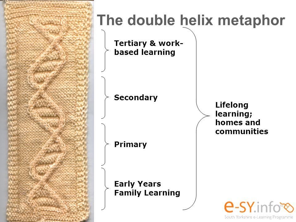The double helix metaphor