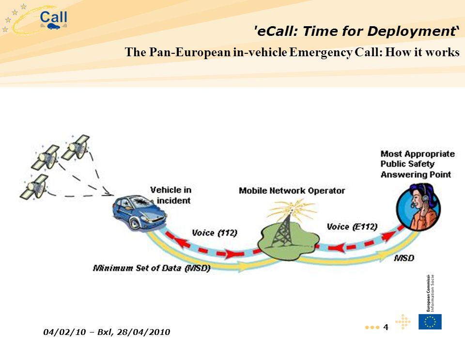 eCall: Time for Deployment'