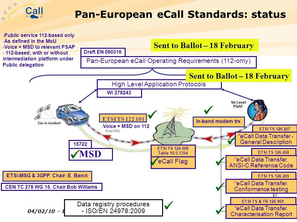 Pan-European eCall Standards: status