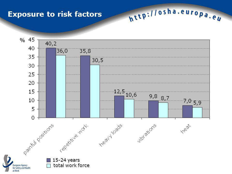 Exposure to risk factors