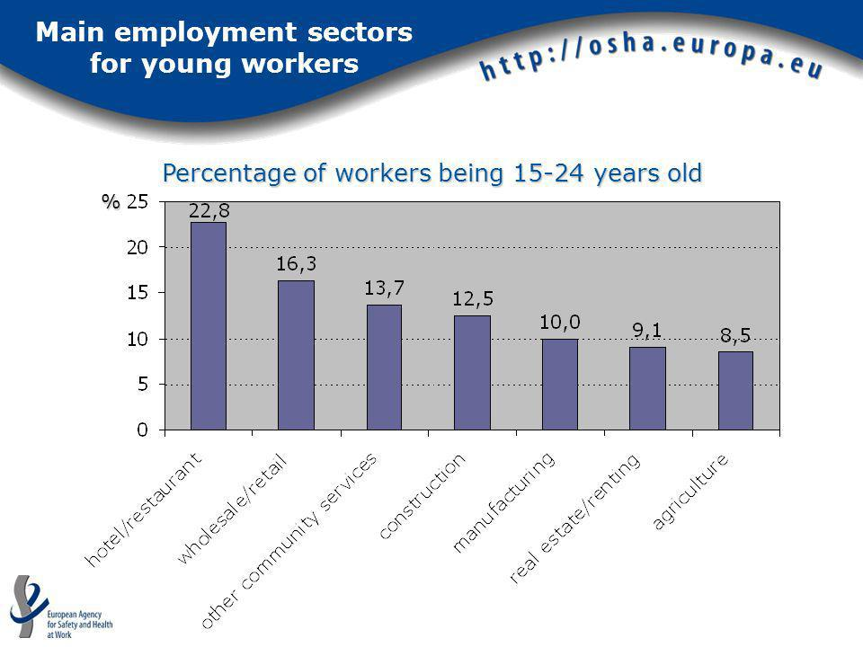 Main employment sectors for young workers