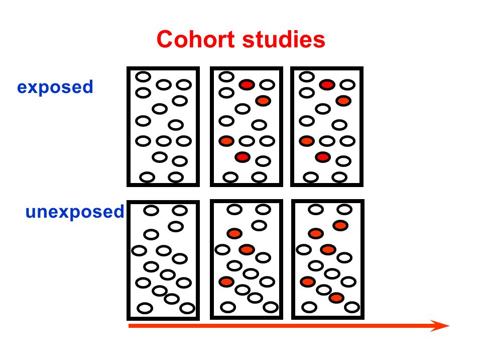 Cohort studies unexposed exposed