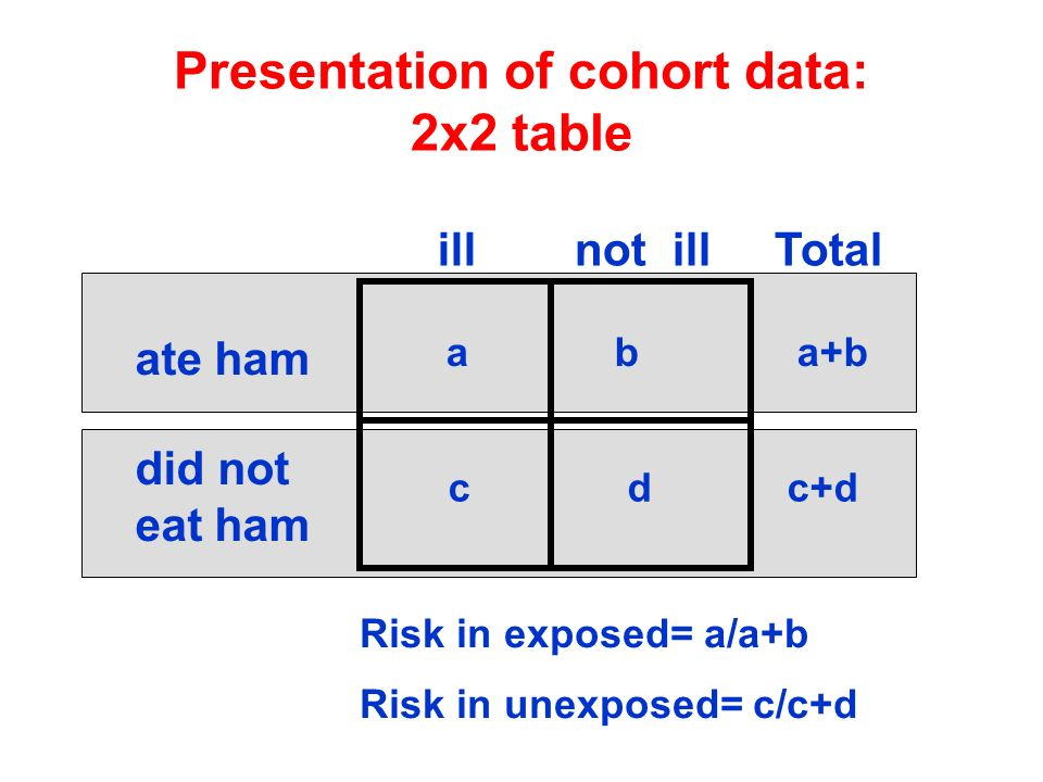 Presentation of cohort data: 2x2 table