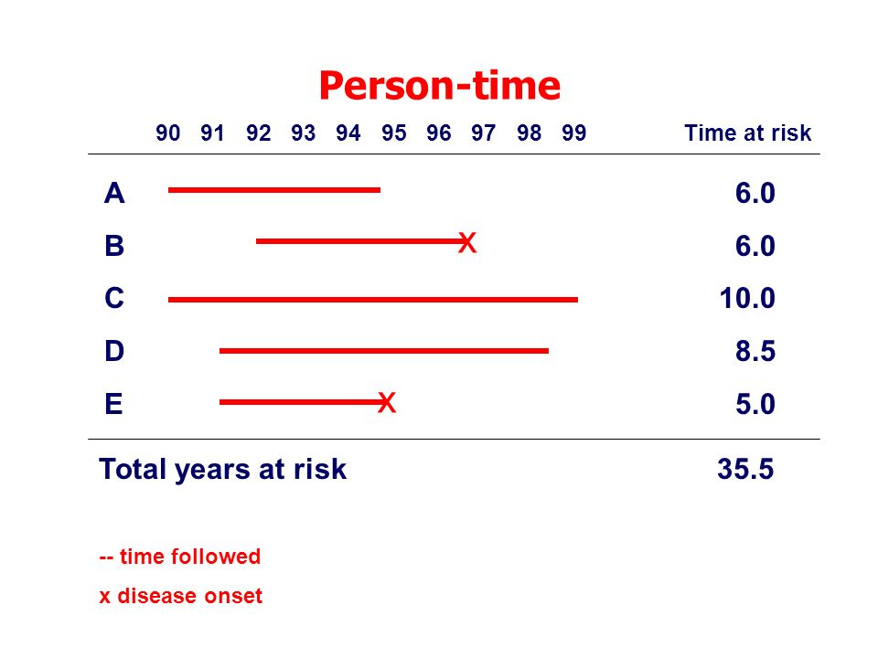 Person-time x x A B C D E 6.0 10.0 8.5 5.0 Total years at risk 35.5