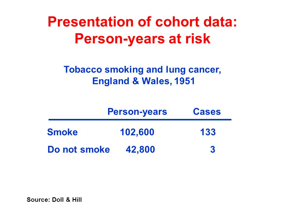 Presentation of cohort data: Person-years at risk