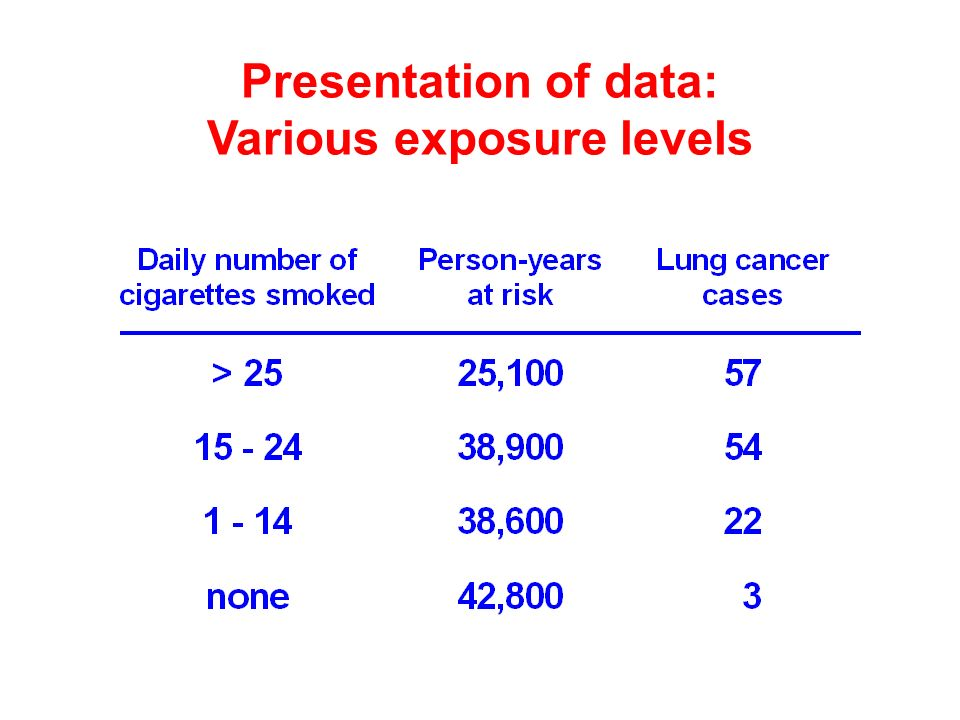 Presentation of data: Various exposure levels