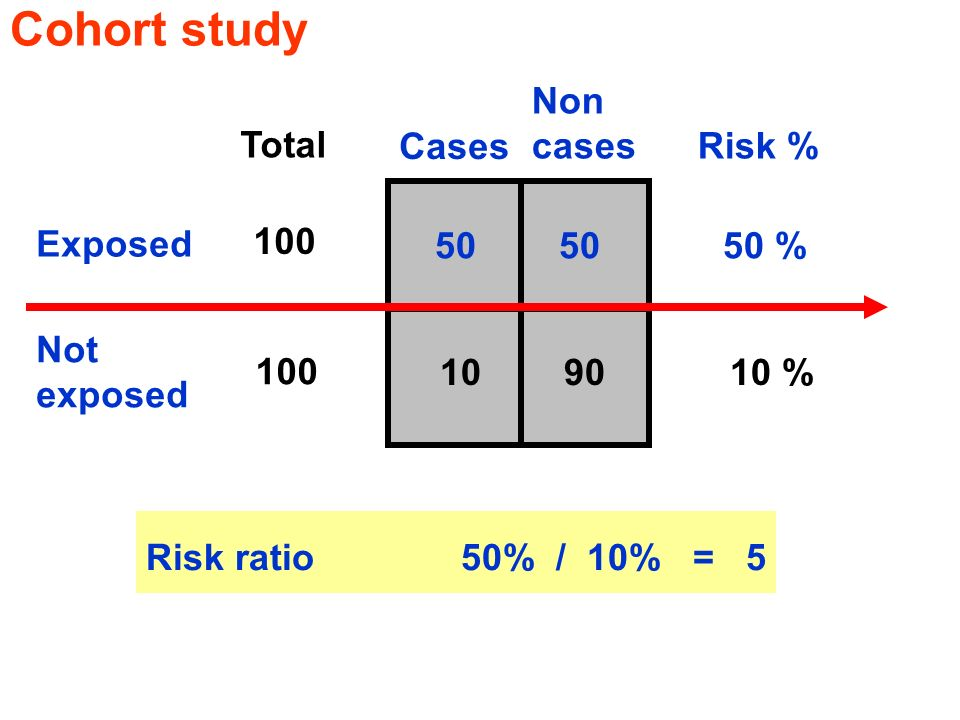 Cohort study Non cases Risk % Total Cases Exposed 100 50 50 50 %