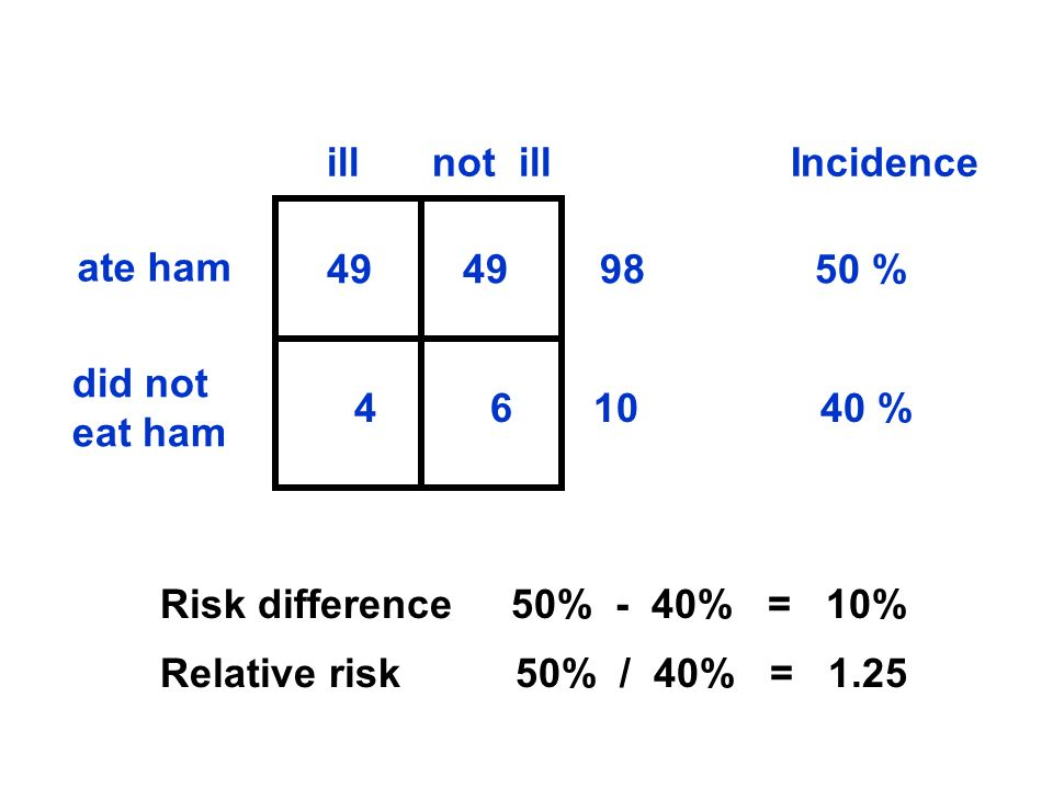 ill not ill Incidence. ate ham % did not eat ham.