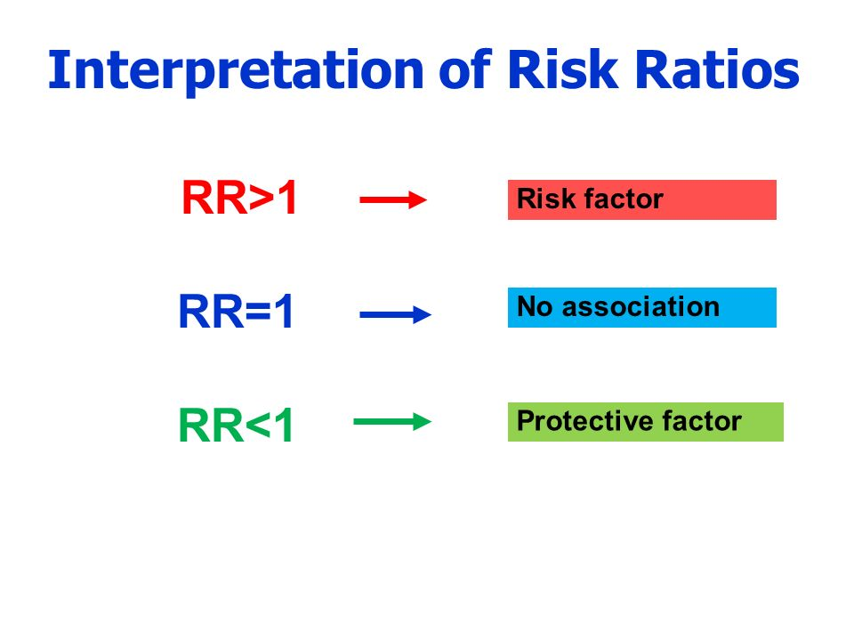 Interpretation of Risk Ratios