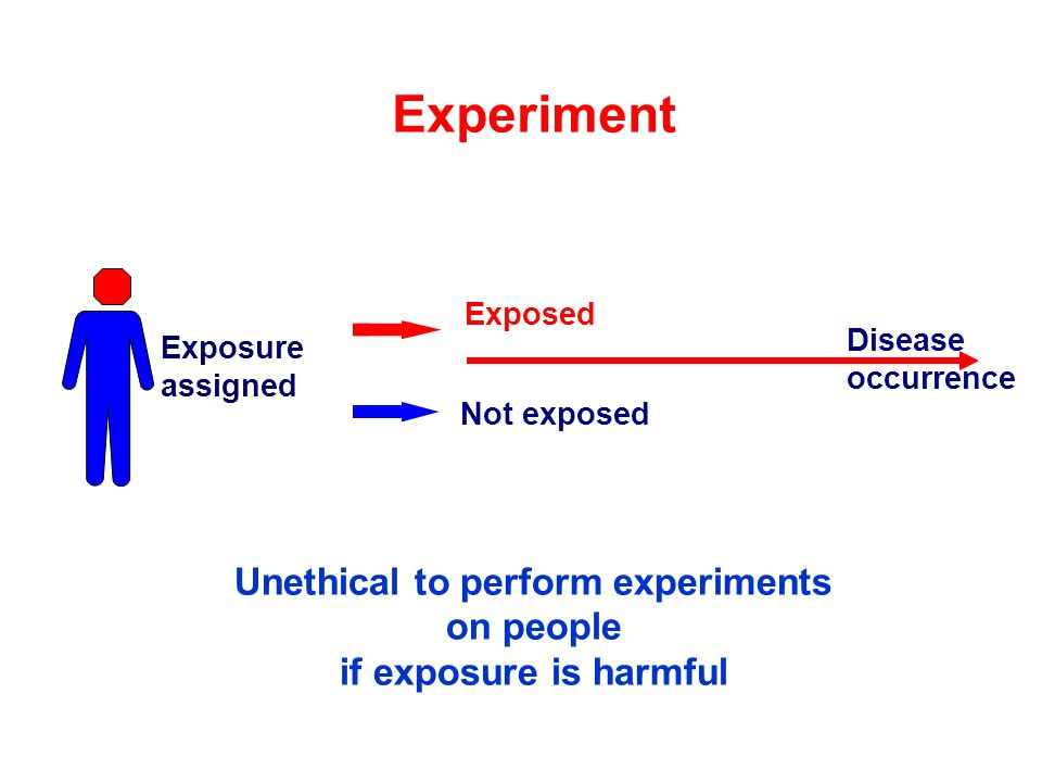 Unethical to perform experiments on people